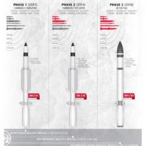 Standard Missile-3 – jedyny na świecie pocisk do niszczenia rakiet balistycznych, który można rozlokować na lądzie lub na morzu
