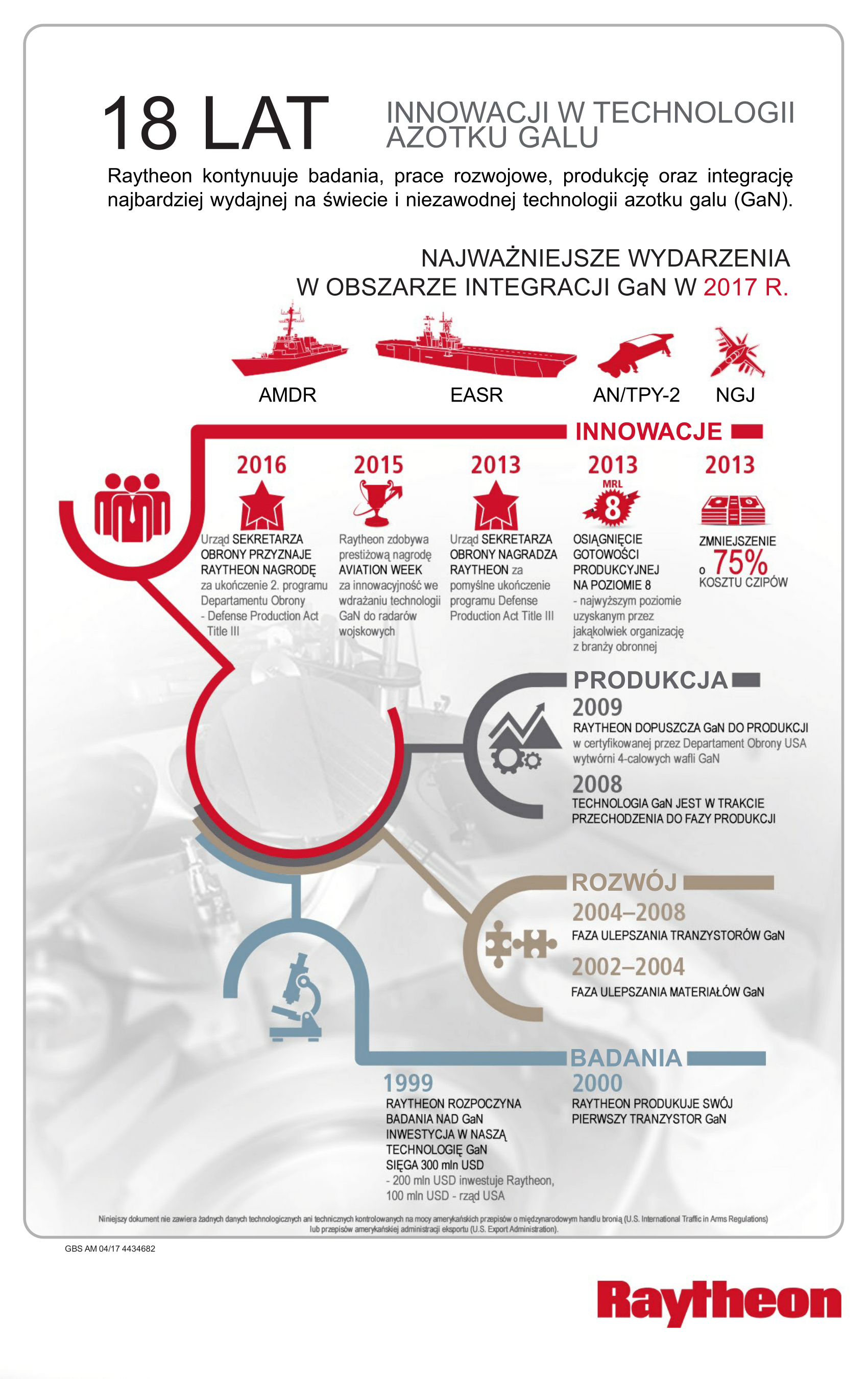 18 lat innowacji w technologii azotku galu (GaN)